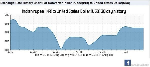 Chart For Converter Indian Ru Inr