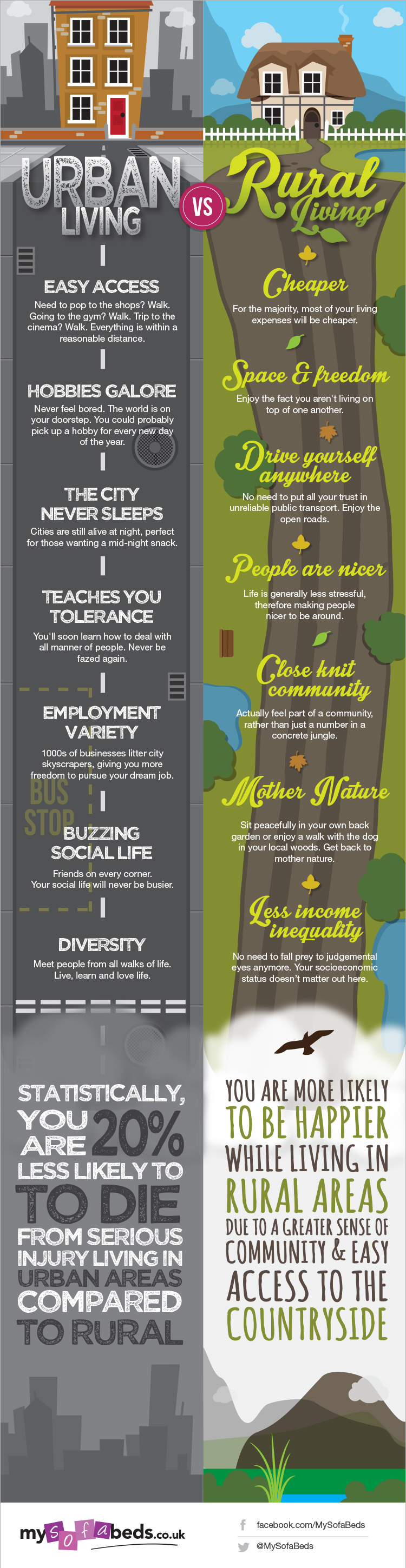 Urban Versus Rural Living (Infographic) (With images