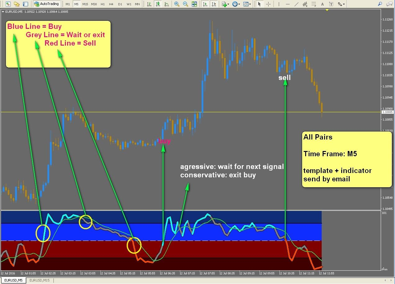 8 R045 Stochastic Profit M5 System Indicator Forex For