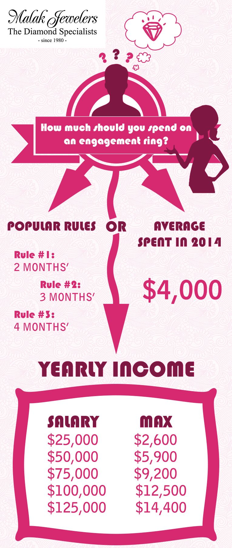 How much to spend on an engagement ring. An infographic ...