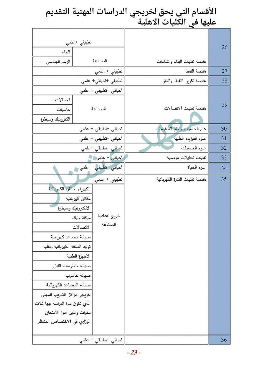 قبولات خريجي جميع فروع التعليم المهني السادس المهني في الكليات الاهلية و المعاهد العراقية 2020 2021 Kn ننشر لكم قبولات خريجي جميع الفروع المهني Sheet Music