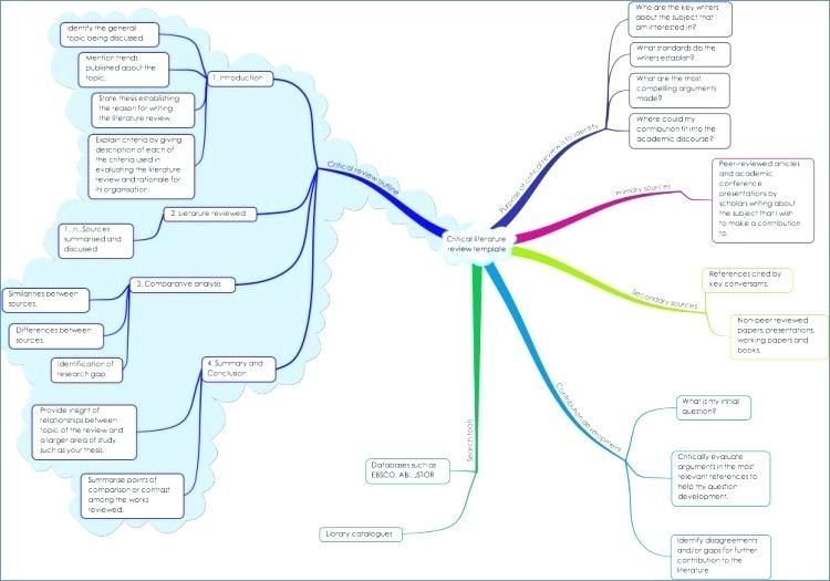 Literature Mind Map Template Mind Map Template Mind Map Thesis Writing