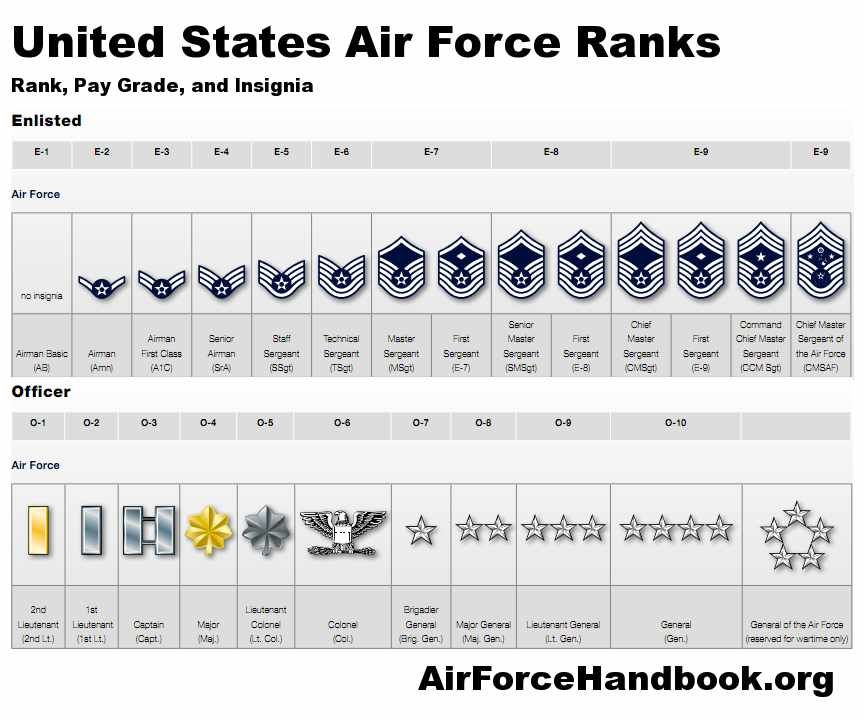 Air Force ranks  YAY promotions!!!! | Mon Homme, Mon Mari | Air