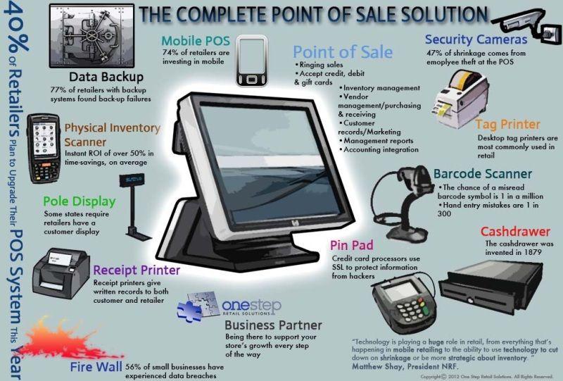 Retail pos hardware 101 all about retailing pinterest pos infographic colourmoves