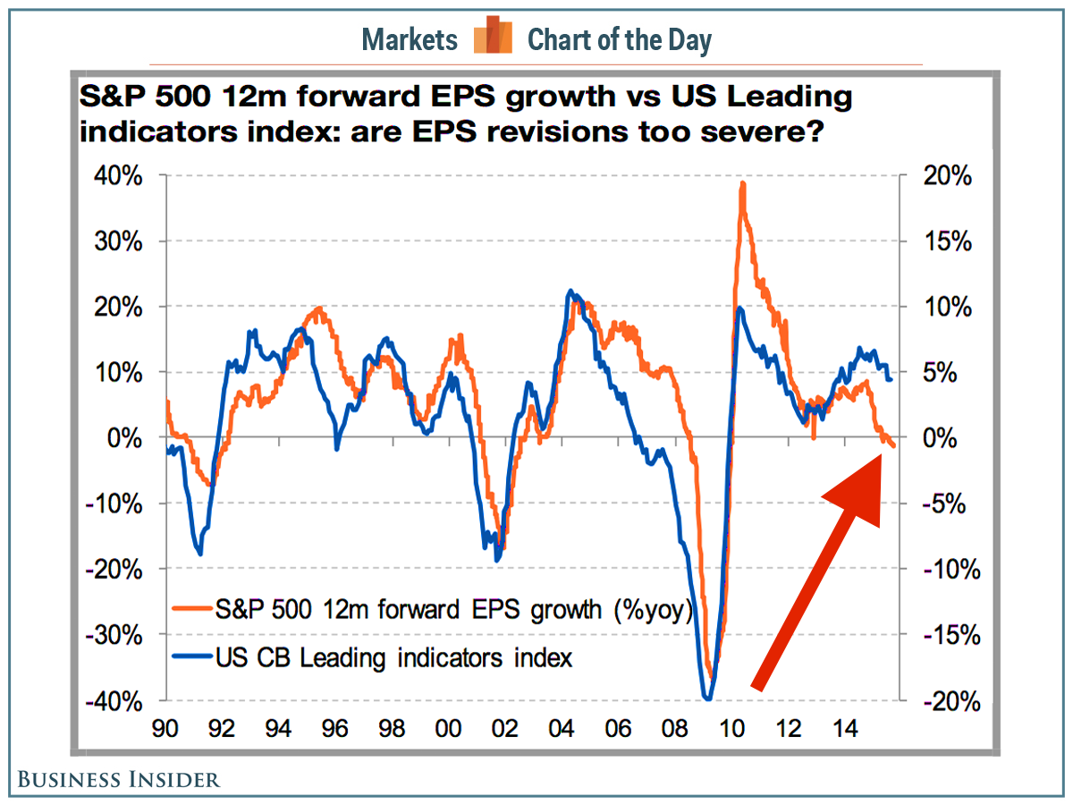 The Last Time The Stock Market Did This The Us Was In A Recession Dia Spy Spx Qqq Technology Insider