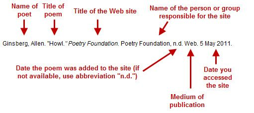 Poetry Mla Apa Citation Guide Pscc Library At Pellissippi State Community College Poetry Foundation Poems Poetry