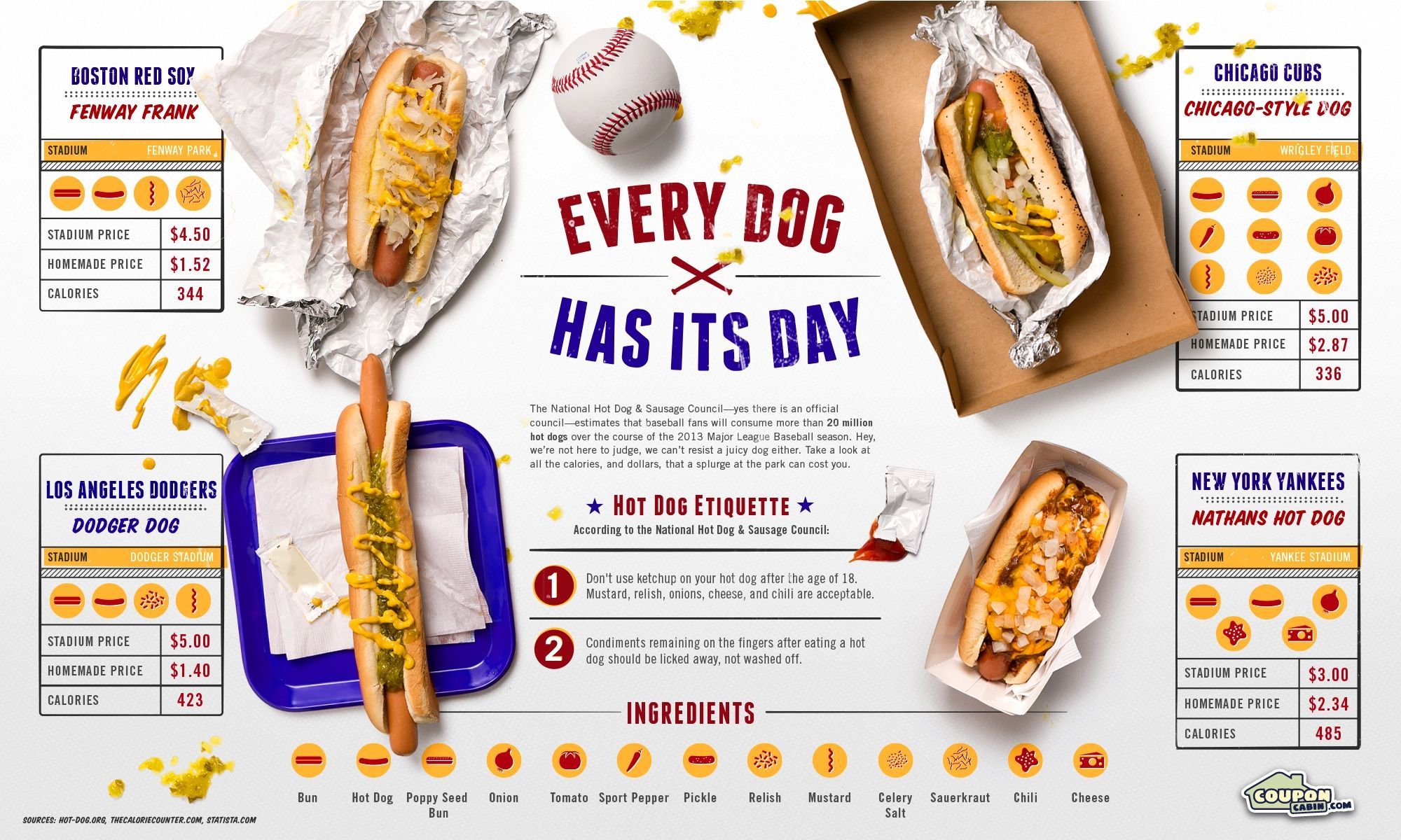 Here Are Four Of The Dogs From Major Stadiums Across The Country Includes Calorie Content The Stadium Price And The Make Stadium Hot Dog Dodger Dog Hot Dogs