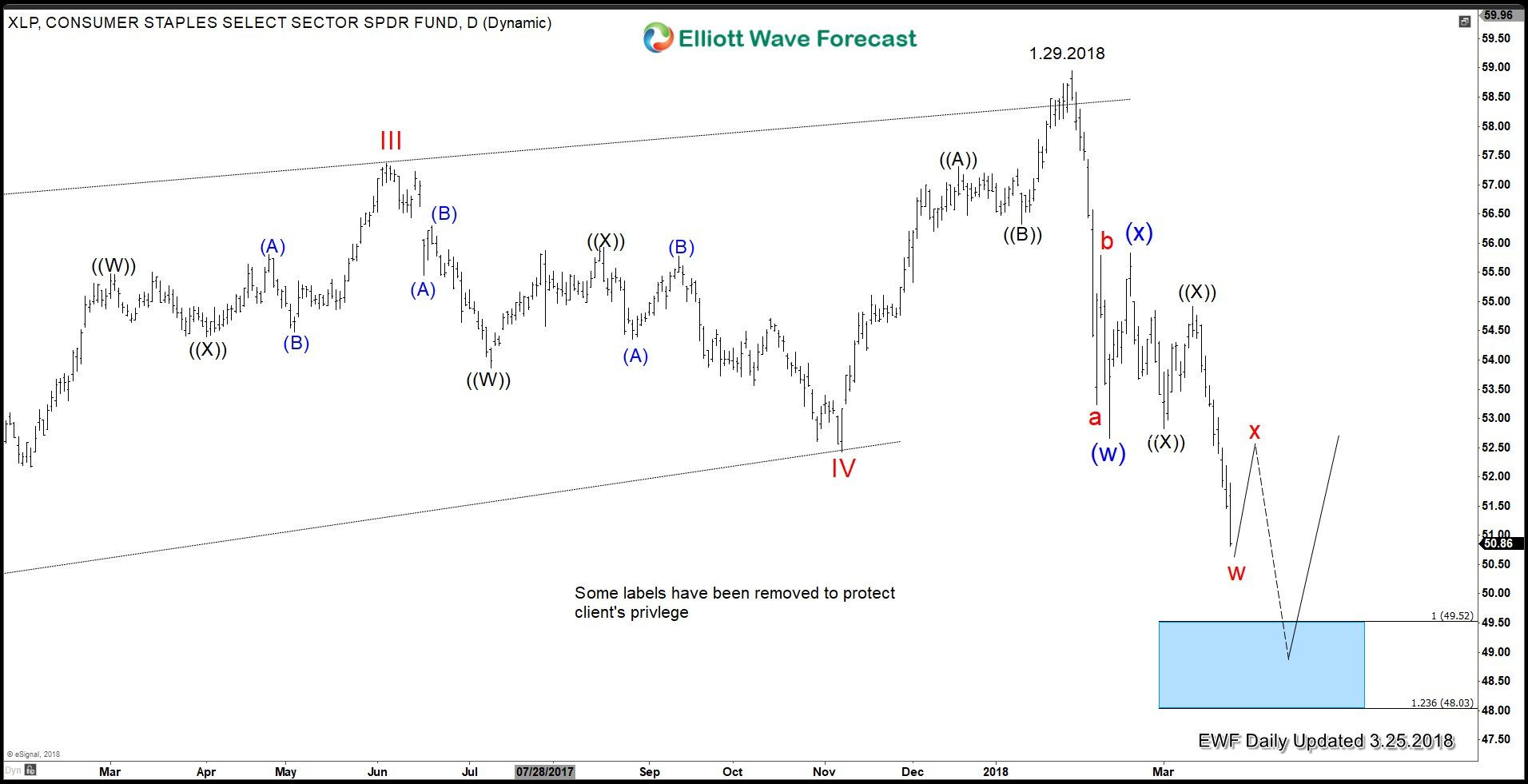 Elliott Wave Forevast Will Trade War Weigh On The Market