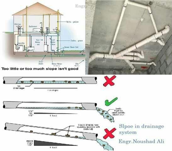 Instalaciones sanitarias arquitectura969 pinterest - Losas para cocinas ...