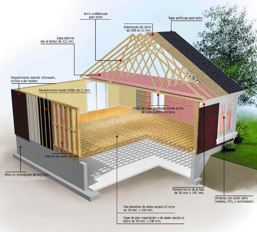 Detalle estructural de una casa en madera arquitectura for Detalles de una casa