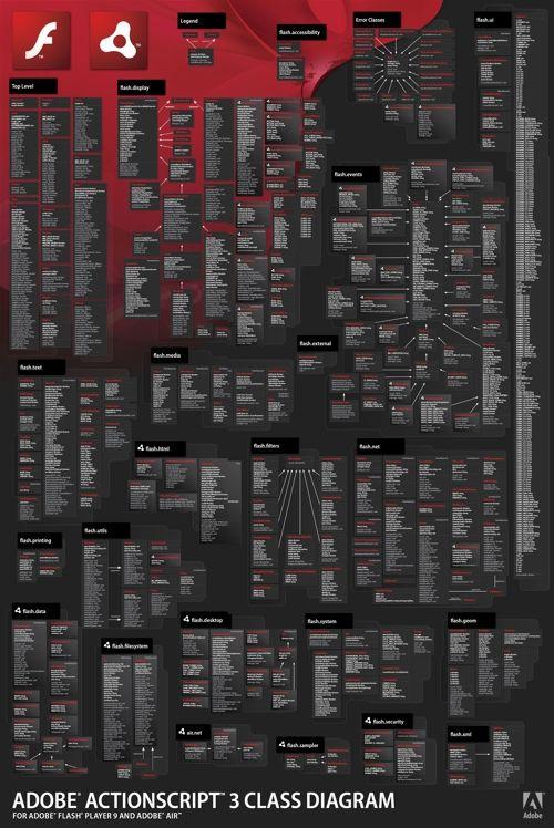 Adobe Actionscript 3.0 PosterViewer
