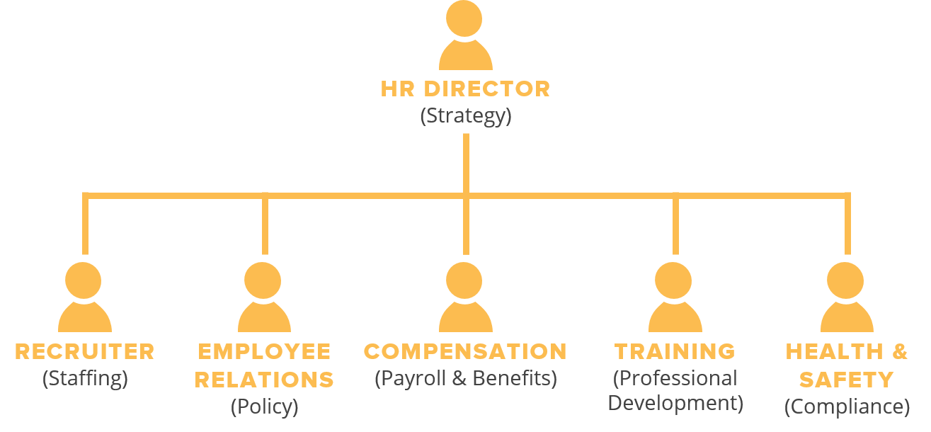 6 Person Hr Department Structure Human Resource How To Plan Employee Relation Dissertation Topics