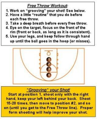Basketball Shooting Drills Get the best tips on how to increase ...