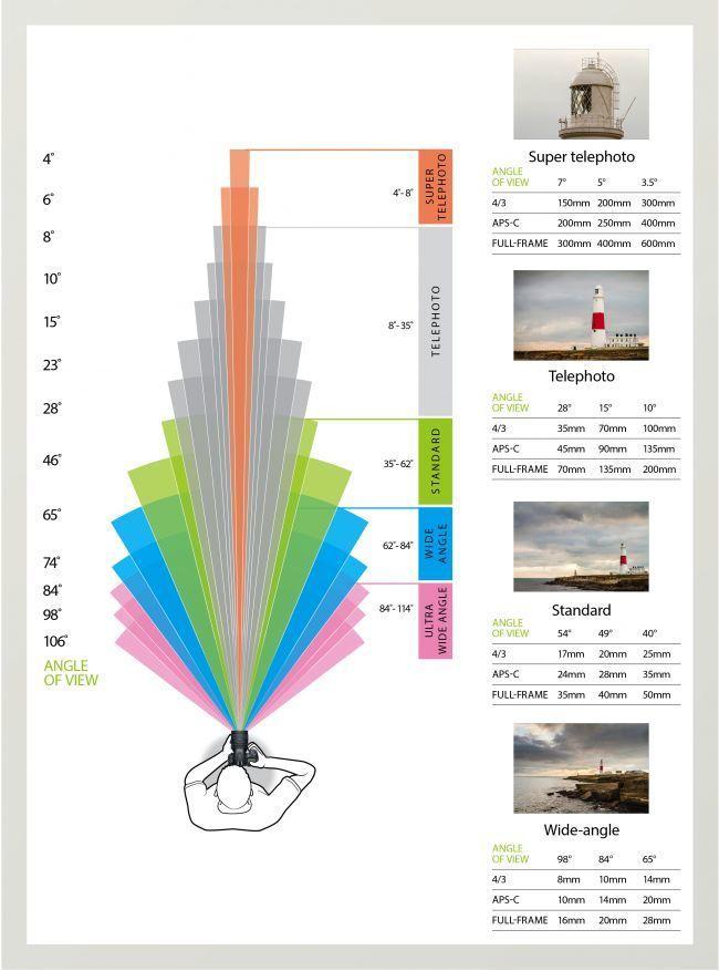 Photography Basics Angle Of View Photography Basics Digital Photography Lessons Manual Photography