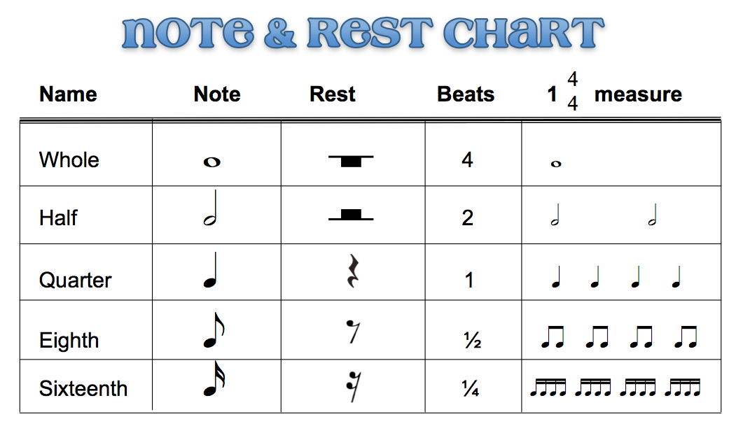 Beths Music Notes Note Rest Chart Comes With A Blank Chart For
