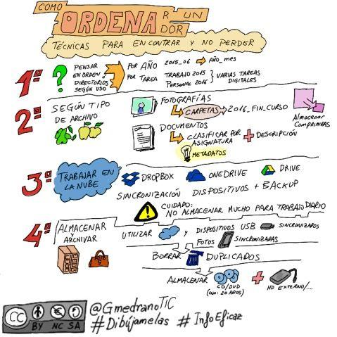 Como ordenar tu ordenador #organizar #planificar #archivar #TIC