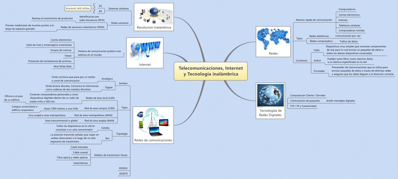 Telecomunicaciones, Internet y Tecnología inalámbrica - DaliaLobos ...