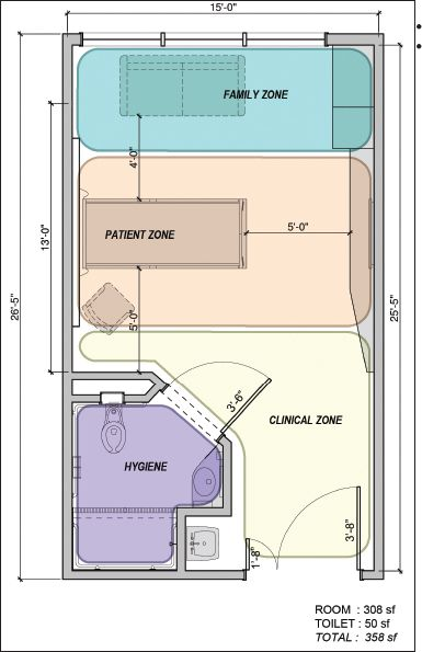 Using evidence based strategies to design safe efficient and adaptable patient rooms for Emergency room design floor plan