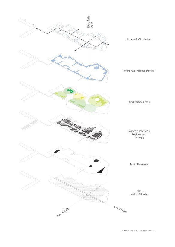 Conceptual Layers Diagram Expo Milan 2015 Courtesy Of Herzog De