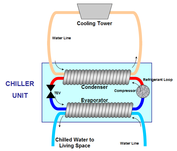 Found On Google From Commons Wikimedia Org Water Cooling Chill Cooling Tower