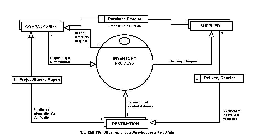 System context diagrams the context data flow diagram of the system context diagrams the context data flow diagram of the existing system a manual system publicscrutiny Image collections