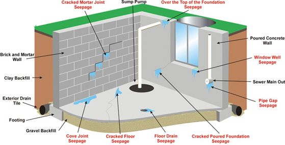 Basement Waterproofing Piles And Underpinning Backup Valve Foundation Repair Foundation Contractor Basement Construction Waterproofing Basement Tile Repair
