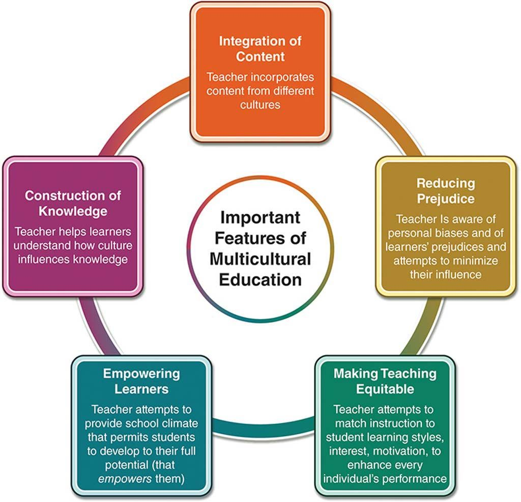Figure Showing The Important Features Of Multicultural Education Are  Figure Showing The Important Features Of Multicultural Education Are Made  Up Of  Integration Of Content  Reducing Prejudice