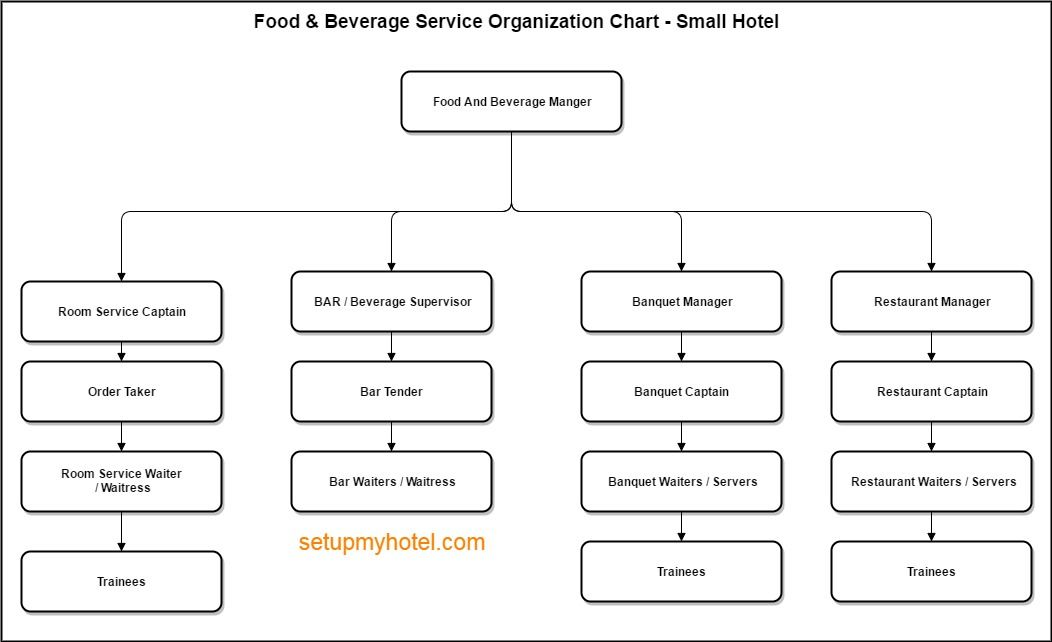 Organization chart sample food and beverage small hotels also    rh pinterest