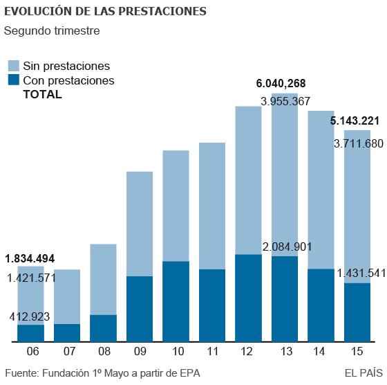 Más de 3,7 millones de parados no perciben prestación alguna | Economía | EL PAÍS