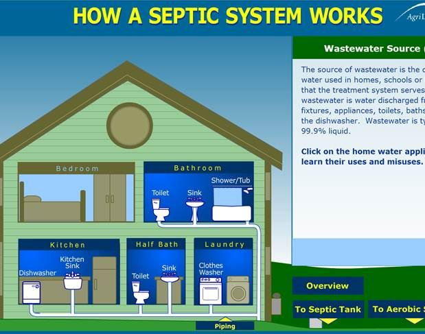 Great Interactive Diagram Of How A Septic System Works Septic