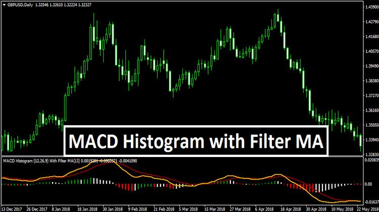 Macd Histogram With Filter Ma Filters