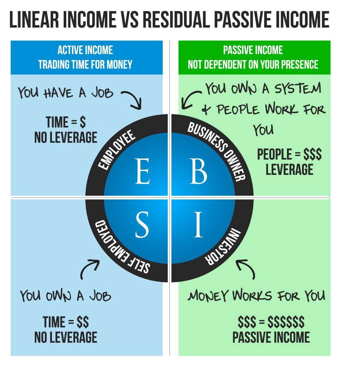 Pin On Make Money Online Passive Income