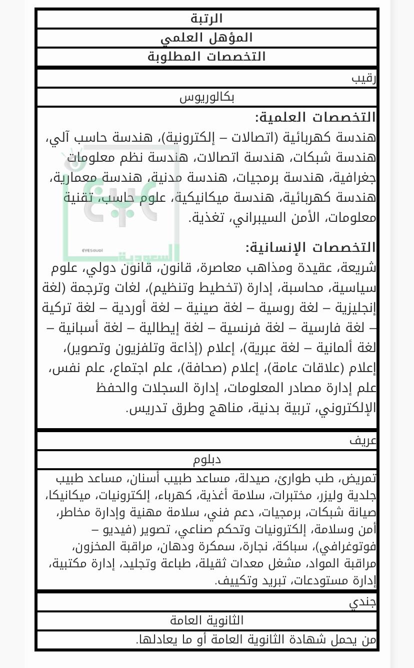 شروط وتخصصات معهد المباحث العامة Abi