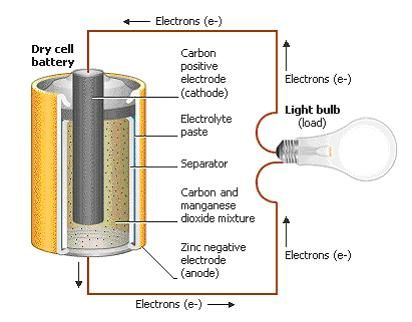 How a dry cell battery works how electronics work pinterest how a dry cell battery works ccuart Gallery