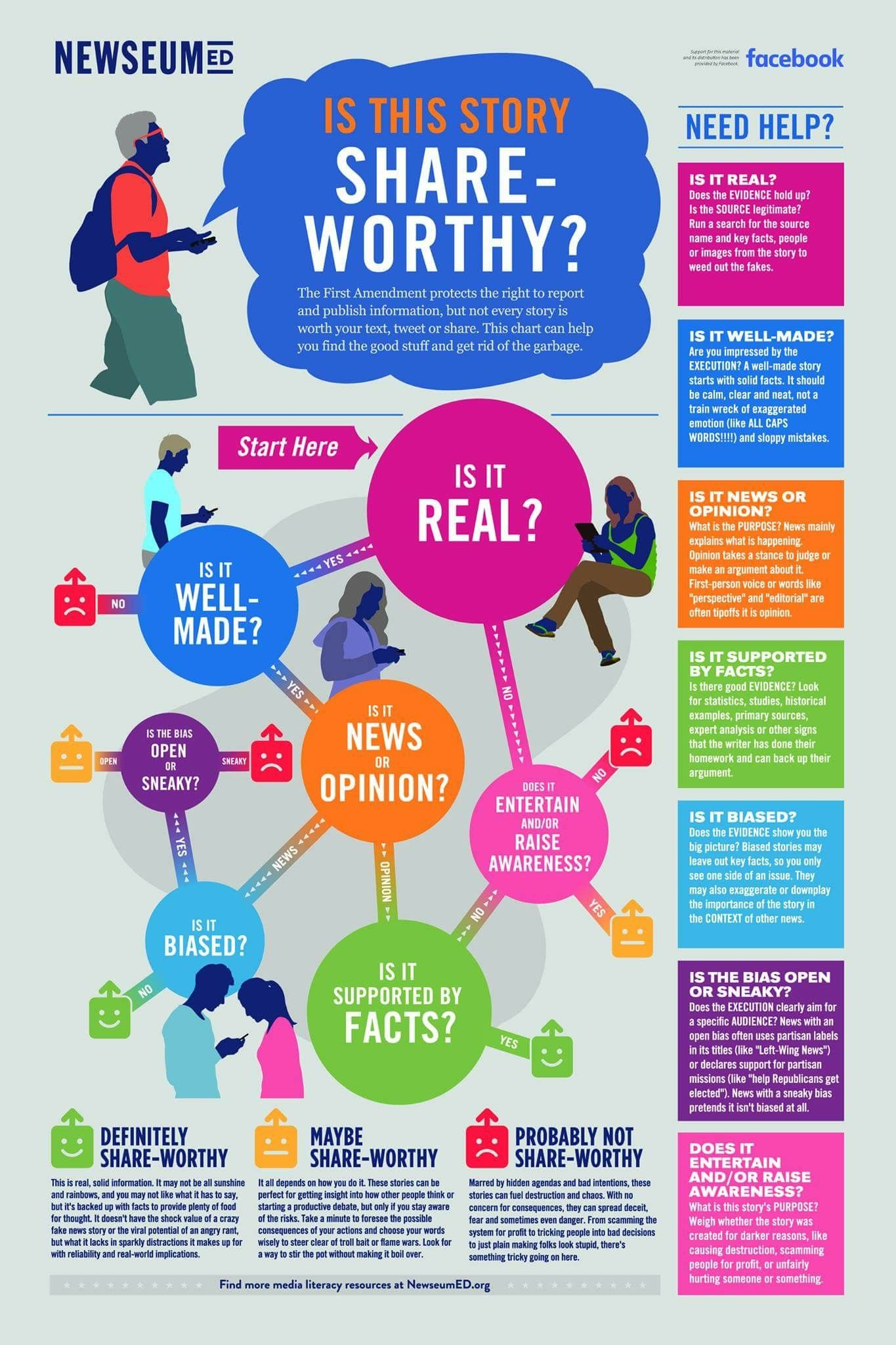 To Share Or Not To Share On Fb Media Literacy Information Literacy Digital Literacy