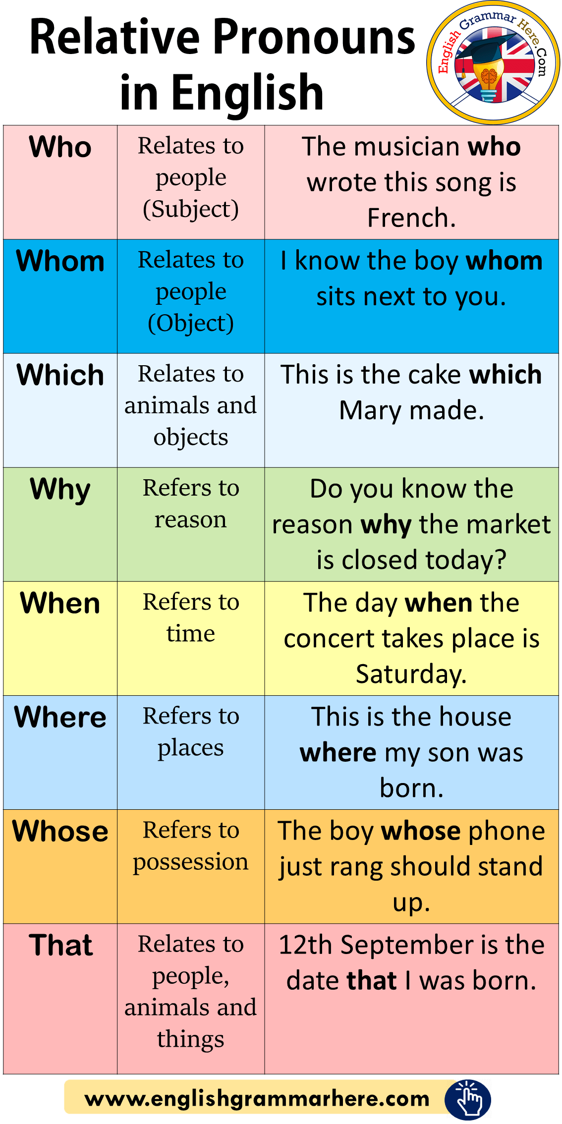 Relative Pronouns In English Meaning And Example