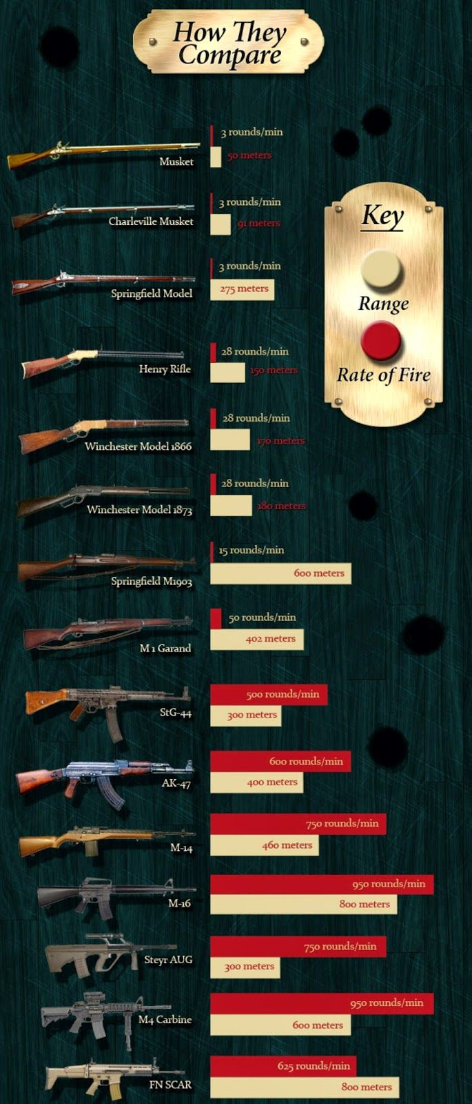 The Evolution Of Rifle With Ballistic Performance Comparisons Each 60 M1 Garand Parts From Az Images Diagrams And Click For Entire Chart