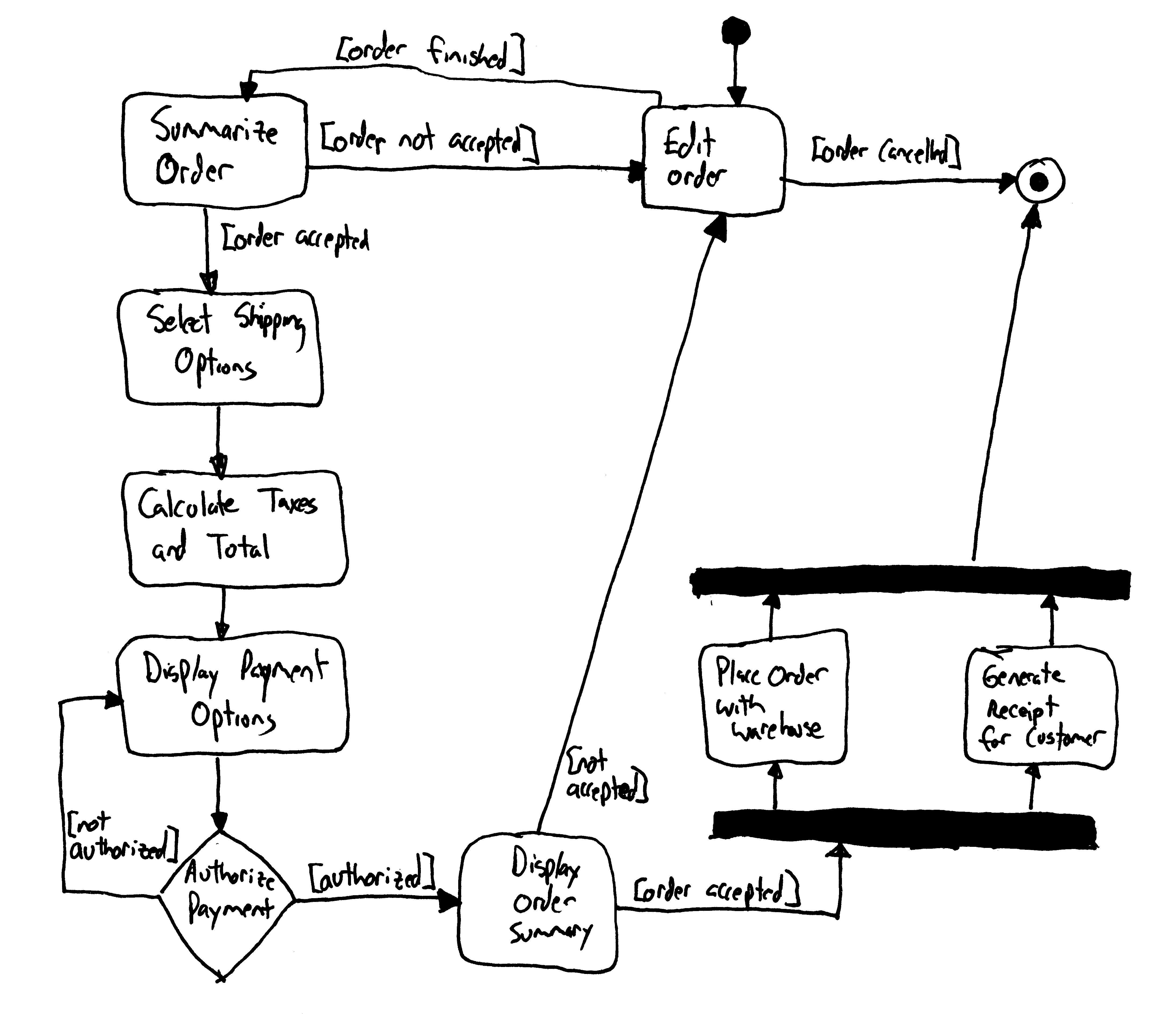 user interface on pinterestlearn more at agilemodeling com