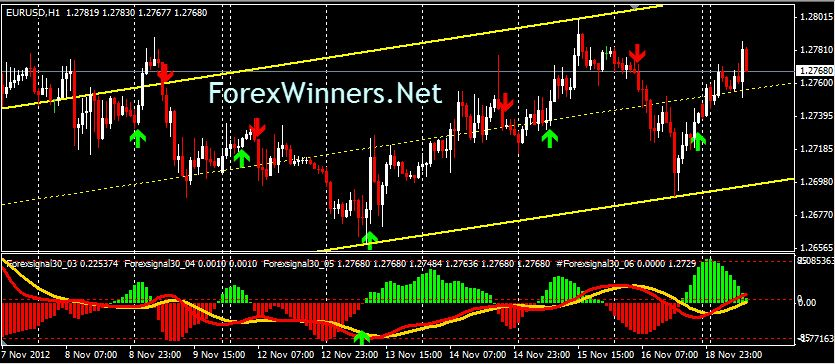Forexsignal30 System Forex Trading Forex Online Trading