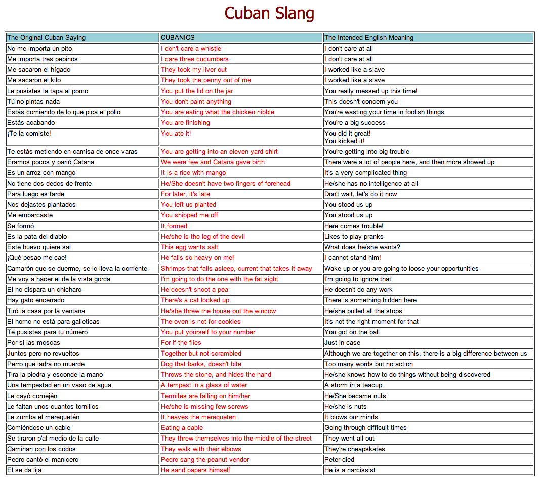 Cuban spanish slang phrases with english translations cuba