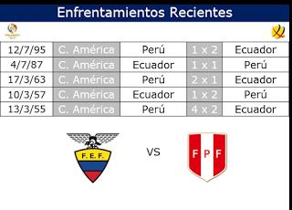 Café y Fútbol: Enfrentamientos Ecuador vs Perú