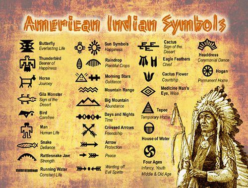 Native American Indian Symbols Postcard Native American