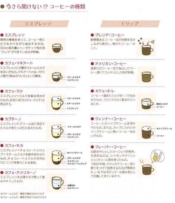 コーヒーの種類 コーヒー 種類 カフェ ドリンク コーヒー