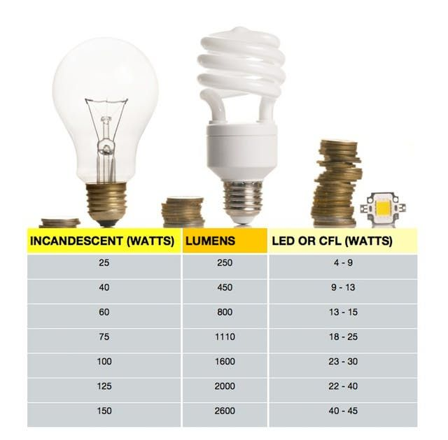 Watt S Going On Choosing The Correct Bulb By Converting Watts To Lumens New Earn Save Energy Efficient Lighting House Lamp Home Lighting