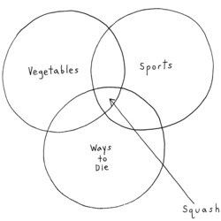 squash venn diagram d a n k m e m e s pinterest venn Vein Diagram squash venn diagram