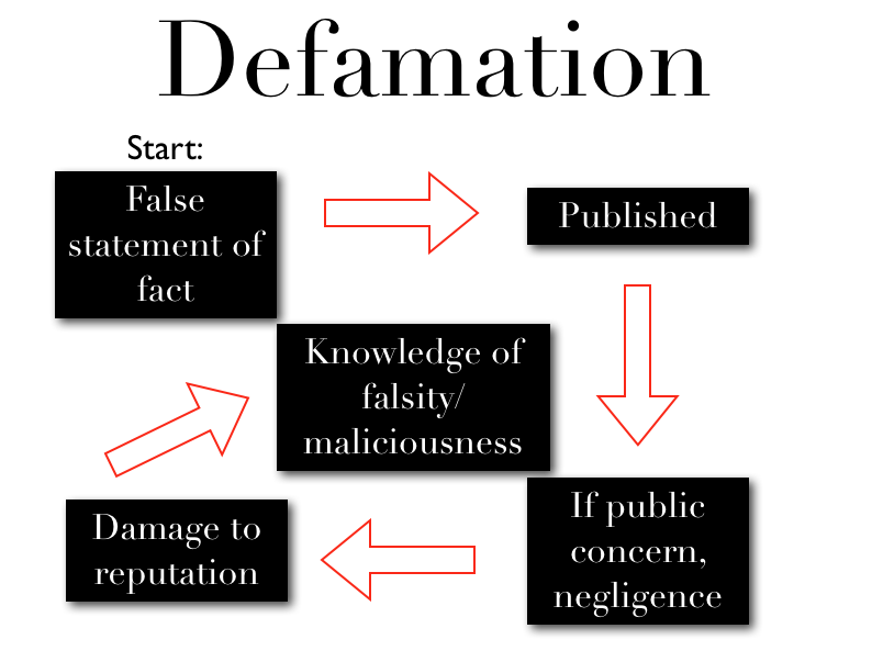What is the definition of defamatory speech?