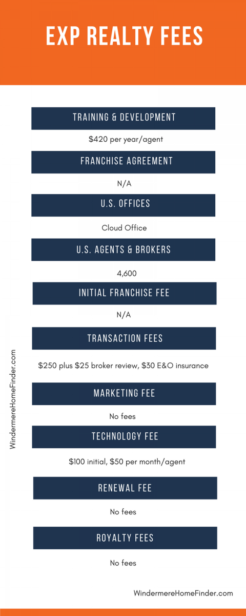 eXp Realty Fees Compared to Other Real Estate Franchises