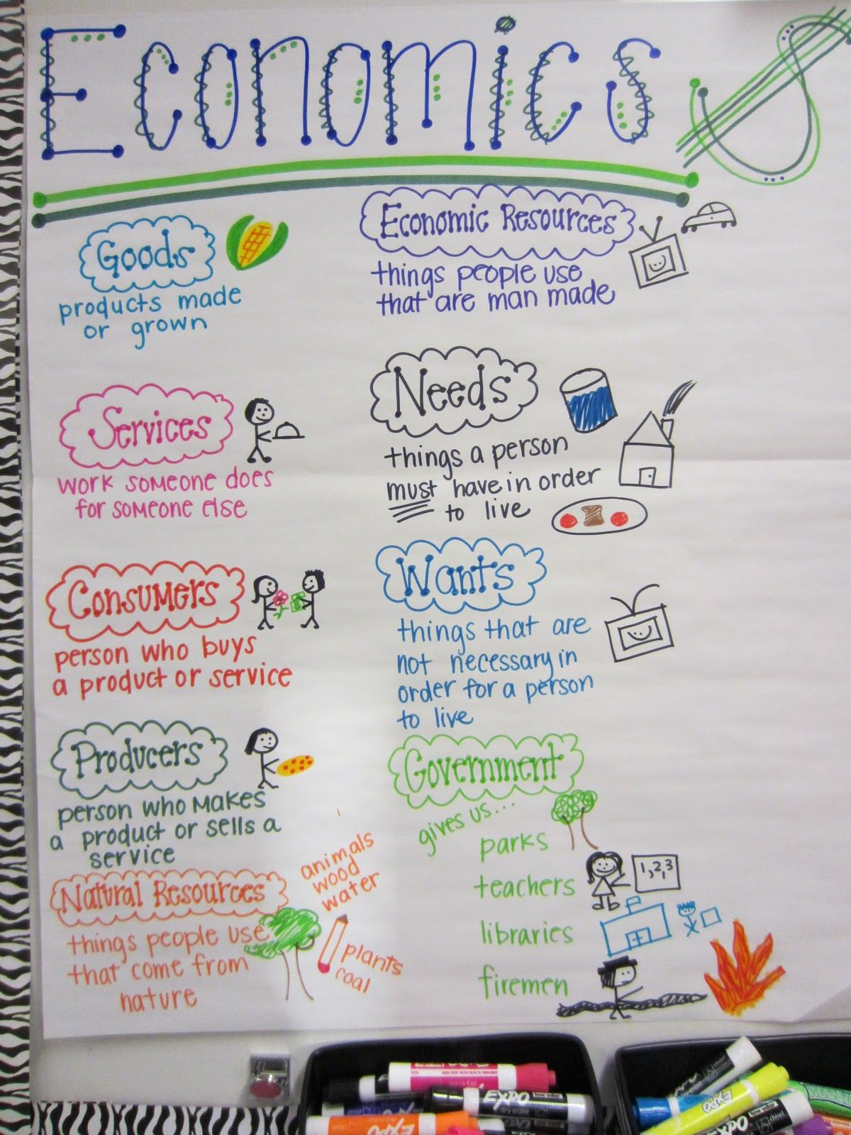 Teaching Strategy Post This Chart In The Classroom Ss1e1