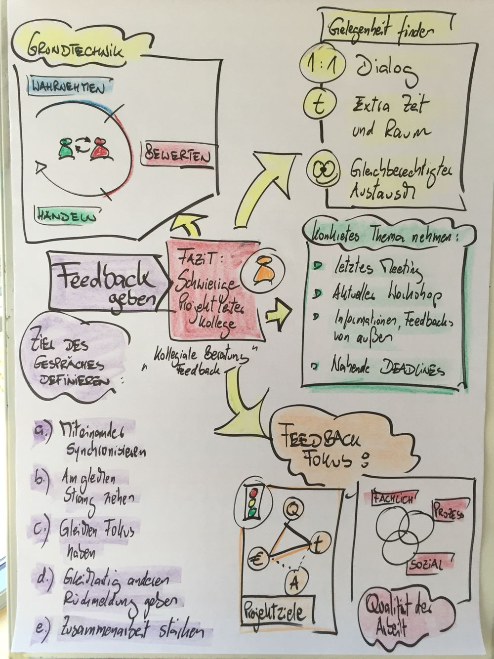 Projektmanagement Projektkommunikation Erfolgsfaktor Der