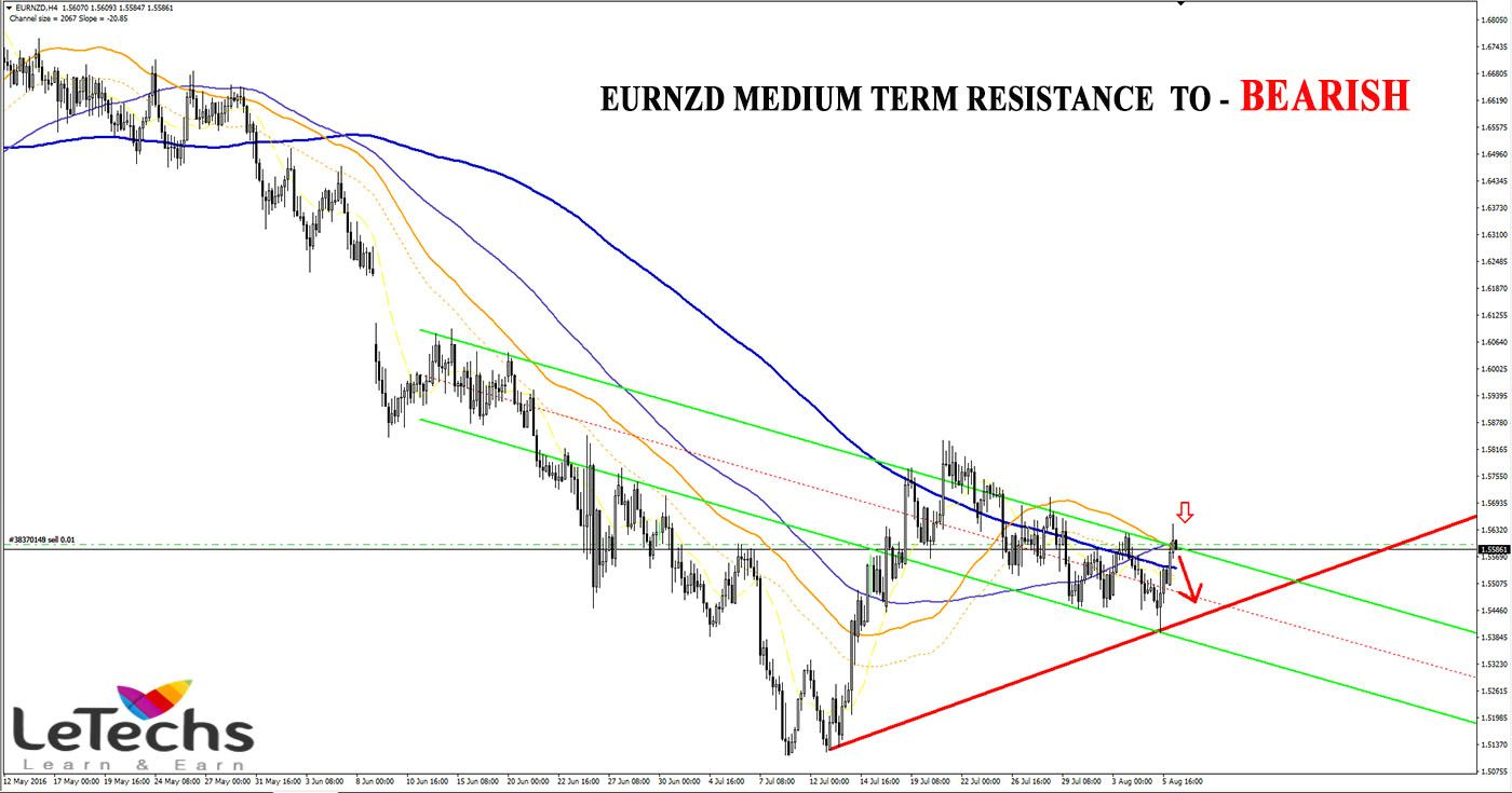 Letechs forex blog forex weekly technical forecast with